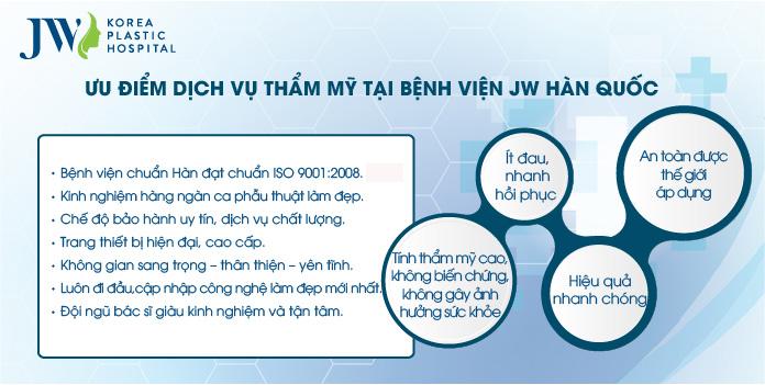 ưu điểm dịch vụ thẩm mỹ bệnh viện JW Hàn Quốc