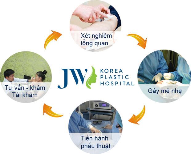 Bác sĩ thẩm mỹ - QUy trình phẫu thuật