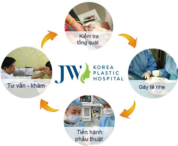 Thu Gọn Cánh Đẹp Thanh Tú Công Nghệ Chuẩn Hàn - Ảnh 5